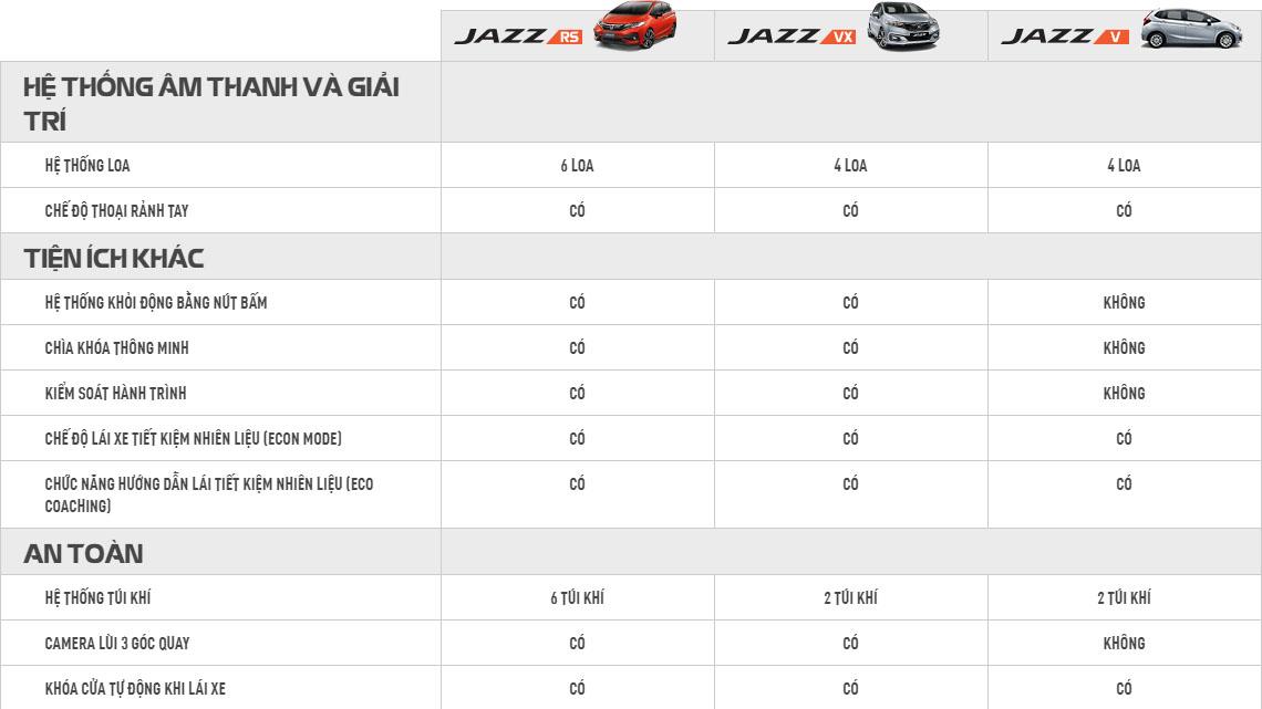 Thông số kỹ thuật, cataloge Honda Jazz - Honda Ô tô Nha Trang - Honda Ô tô Khánh Hòa - 0905 069 259